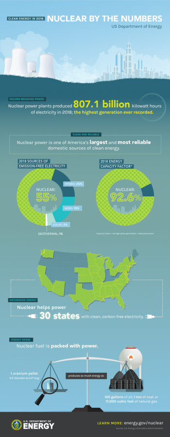 Infographic on nuclear energy stats in the United States in 2018.