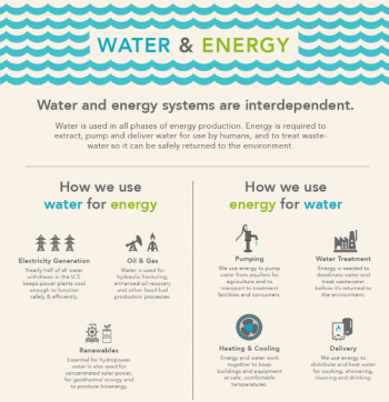 Graphic showing a diagram of how water and energy systems work.