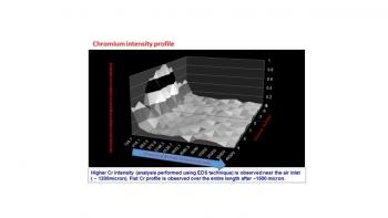 Image of Chromium intensity profile.