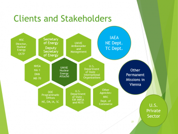Slide from Energy attaché Jac Goodman's lunchtime presentation at NNSA headquarters.
