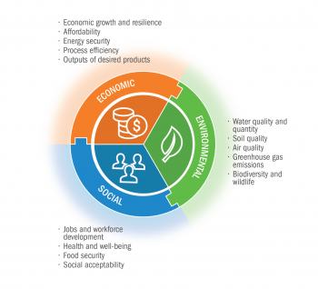 BETO considers multiple aspects across the three dimensions of sustainability.