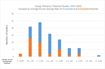Chart showing energy efficiency potential studies.
