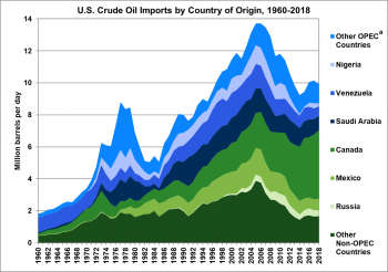 U.S. Crude Oil Imports by Country of Origin from 1960 to 2018. Courties importing crude oil are: Nigeria, Venezuela, Saudi Arabia, Canada, Mexico, Russia, Other OPEC Countries, and Other Non-OPEC Countries.