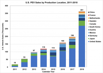 U.S. PEV Sales by Production Location from 2011 to 2018
