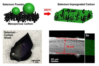 Schematic illustration of the selenium (Se) impregnation process (top images), photograph of the resulting Se-impregnated carbon cathode material (bottom left), and scanning electron microscope analysis cross-section showing uniform distribution of Se.