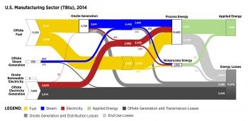 Diagram of the Static Sankey Diagram Full Sector Manufacturing