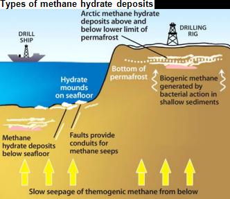 Methane Hydrate Gas Flow