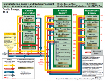 Manufacturing Energy and Carbon Footprint