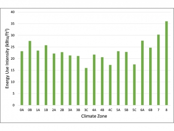 Line graph showing energy use intensity for each climate zone.