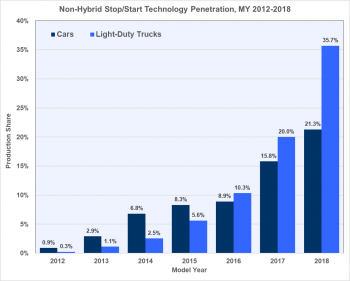 Non-hybrid stop/start technology penetration for model years 2012 to 2018 for cars and and light-duty trucks.