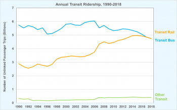 Annual transit ridership for transit rail, transit bus, and other transit from 1990 to 2018.