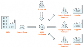 A diagram of the OEM Coordinator supply chain