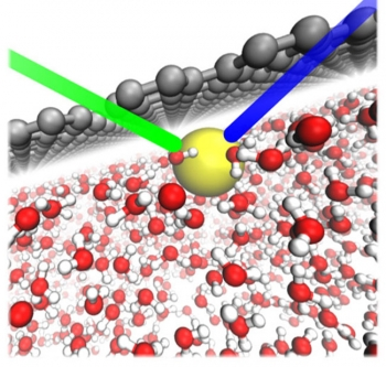 In water (red and white structures), the direct interaction between graphene (gray) and an ion (yellow) causes the ion to adsorb to the surface. The green and blue lines represent the reflected light pulses during ultraviolet spectroscopy.