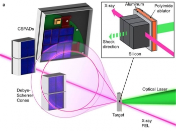 Researchers used a novel transverse configuration to compress a silicon target with an optical laser (green). X-ray diffraction patterns are collected in transmission on Cornell–SLAC Pixel Array Detectors.