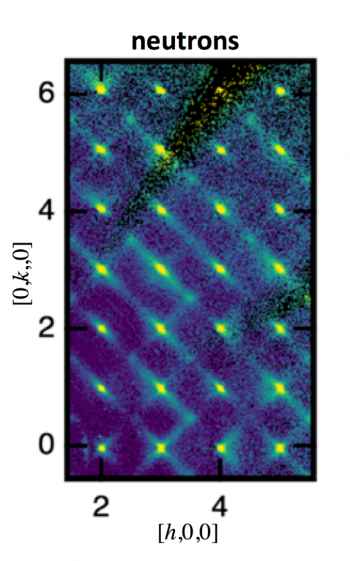 """Neutron diffuse scattering of relaxor ferroelectrics helped scientists see that the well-known """"butterfly"""" diffuse scattering isn't symmetrical; the scattering intensity doesn't correlate with the material's ability to return to its equilibrium state."""