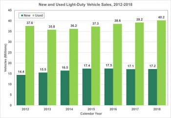 New and Used Light-Duty Vehicle Sales (millions) from 2012 through 2018. 2012-New: 37.6 Used: 14.4, 2013-New: 35.8 Used 15.5, 2014-New: 36.2 Used 16.5, 2015-New: 37.3 Used 17.4, 2016-New: 38.6 Used 17.5, 2017-New: 39.2 Used 17.1, 2018-New: 40.2 Used 17.2