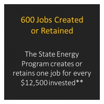 Number of jobs created in Maryland.