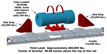 Diagram of railcar on tracks, with end stop of 22,000 lbs. marked on each side, fully loaded HI-STAR 190XL cask with impact limiters; total load 480,000 lbs.