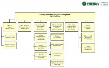 DOE Office of Science Office of Resource Management Organization Chart