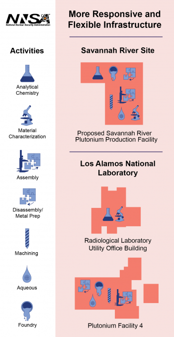 A visual representation of the proposed plutonium missions and where they fit at the Savannah River Site and Los Alamos National Laboratory.