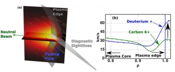 A new approach collects light emitted by plasma due to interaction with an injected neutral deuterium beam and transmits the light to spectrometers, by tuning the spectrometers to the rest wavelength of a visible deuterium spectral line.