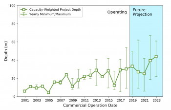 Offshore wind project water depth trend to 2024.