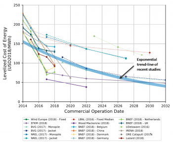 Global levelized cost of energy estimates for fixed-bottom offshore wind.