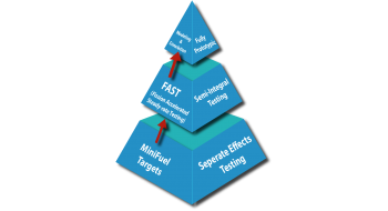 """Graphic of a pyramid: MiniFuel targets and separate effects testing at the bottom, """"FAST"""" and semi-integral testing in the middle, and modeling and simulation and fully prototypic at the top."""