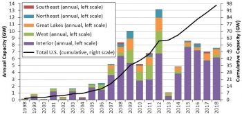 Annual and cumulative growth in U.S. wind power installed capacity.