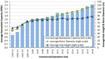 Average turbine nameplate capacity, rotor diameter, and hub height for land-based wind projects over time.