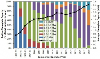 Trends in turbine nameplate capacity over time.