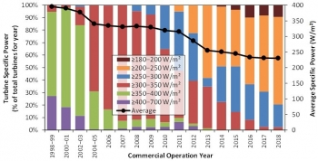 Trends in wind turbine specific power over time.