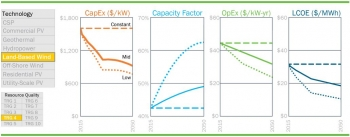 Land Based Wind Cost and Performance Characteristics