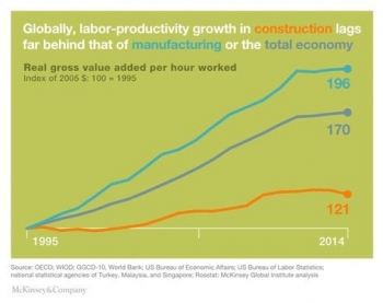 Line graph: Labor-productivity growth in construction.