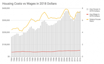 Line graph: Housing costs vs. wages in 2018 dollars.