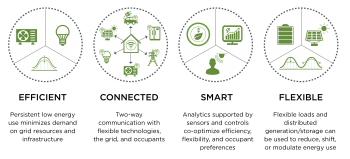 Graphic with four round icons in a row, and a heading under each one: Efficient, Connected, Smart, Flexible. Each has an explanation under it.