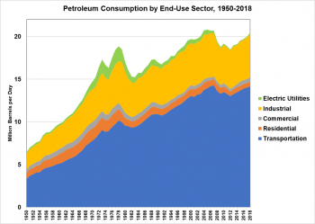 Petroleum consumption by end-use sector from 1950 to 2018. End-use sectors include electric utilities, industrial, commercial, residential, and transportation.