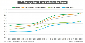 U.S. Average Age of Light Vehicles by Region from 2002 to 2019. Regions include West, Southeast, Midwest, Southwest, and Northeast.