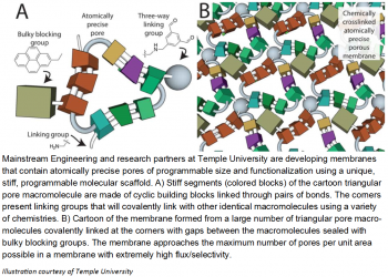 ) Stiff segments (colored blocks) of the cartoon triangular pore macromolecule are made of cyclic building blocks linked through pairs of bonds. The corners present linking groups that will covalently link with other identical macromolecules...