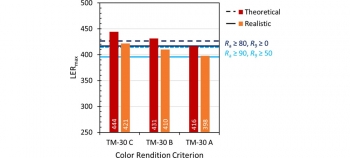 Chart showing Maximum LER achieved in the theoretical and realistic scenarios with TM-30 based color rendition criteria.
