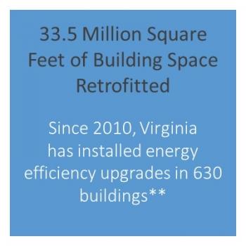 Number of buildings retrofitted in Virginia.