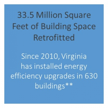 Number of buildings retrofitted in Virginia.