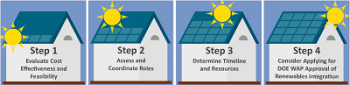 Graph of four steps on weatherization.