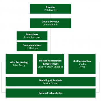 WETO organization chart updated august 2019