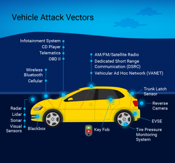 Potential attack vectors in many modern vehicles.