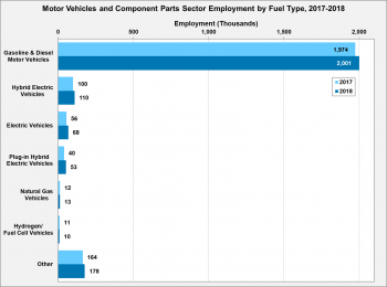 Motor vehicles and component parts sector employment by fuel type in 2017 and 2018. The greatest employment has occurred with gasoline and diesel motor vehicles.