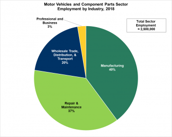 Motor vehicles and component parts sector employment by industry in 2018. Professional and Business-3%; Manufacturing-40%; Repair & Maintenance-37%; Wholesale Trade, Distribution, & Transport-20%