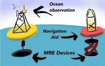 Graphic illustrating Ocean Observation and Navigation.