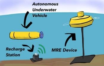 Graphic illustrating Underwater Vehicle Charging.