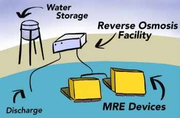 Graphic illustrating Desalination.